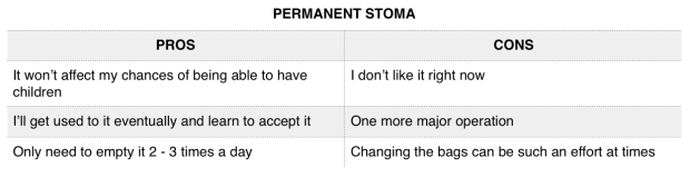 permanent stoma